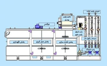 سیستم تهیه تزریق پلیمر